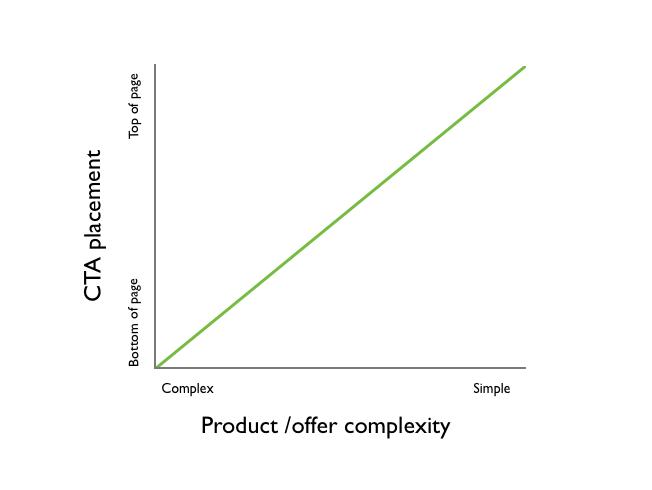 Graf, ktorý vysvetľuje vzťah zložitosti témy k pozícii formuláru na stránke